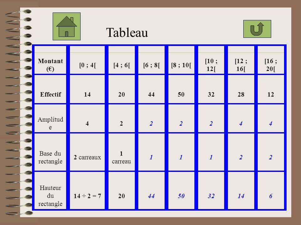 Tableau Montant (€) [0 ; 4[ [4 ; 6[ [6 ; 8[ [8 ; 10[ [10 ; 12[